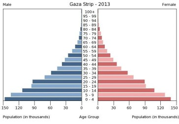 gaza demographics
