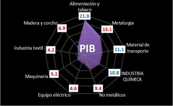 PIB industrial