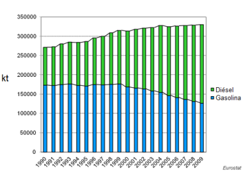 20100722172326-eu_gasoline_and_diesel_consumption