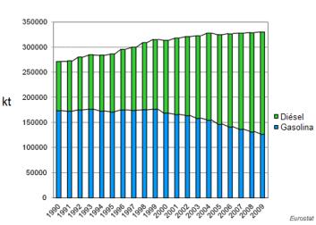 20100722172326-eu_gasoline_and_diesel_consumption
